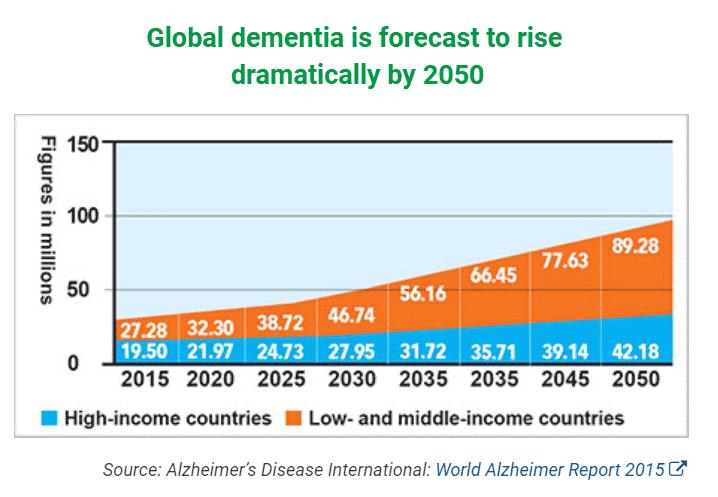 Global Dementia Forecast
